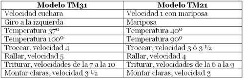 Tabla de las equivalencias entre distintas thermomix
